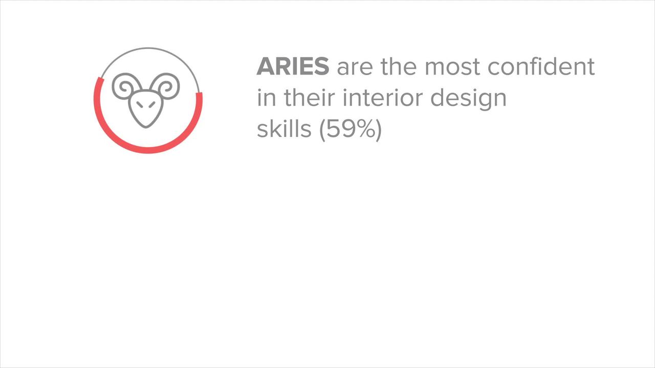 These astrological signs are most confident in their interior design skills