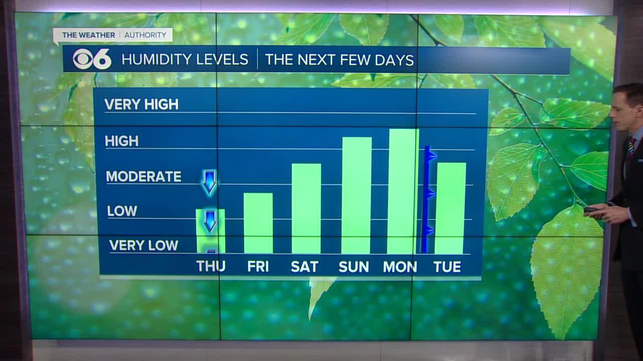 Less humid today