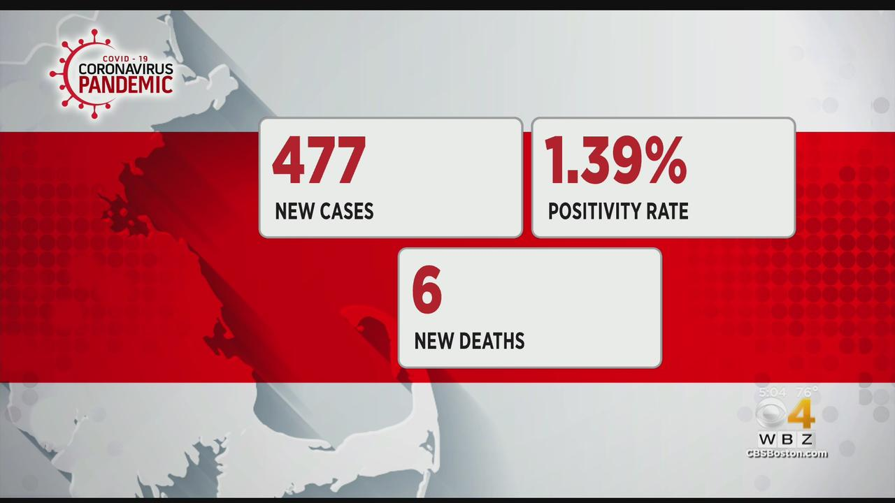 477 New COVID Cases Reported In Mass.