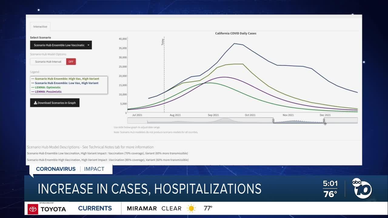 Increase in California's cases, hospitalizations leads to grim forecast