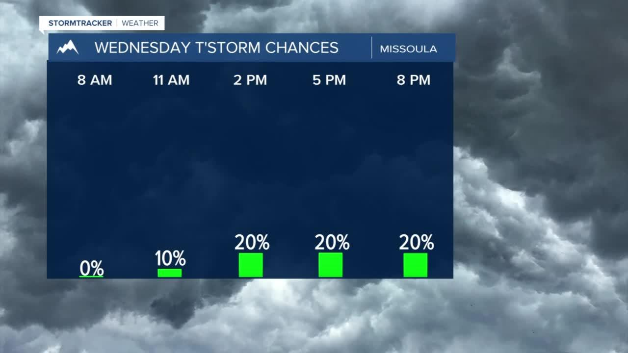 Scattered showers and thunderstorms Wednesday