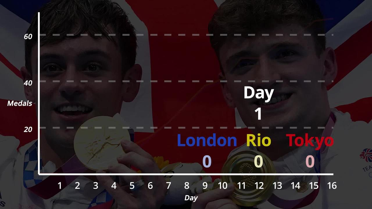Tokyo 2020: How are Team GB doing compared to Rio and London
