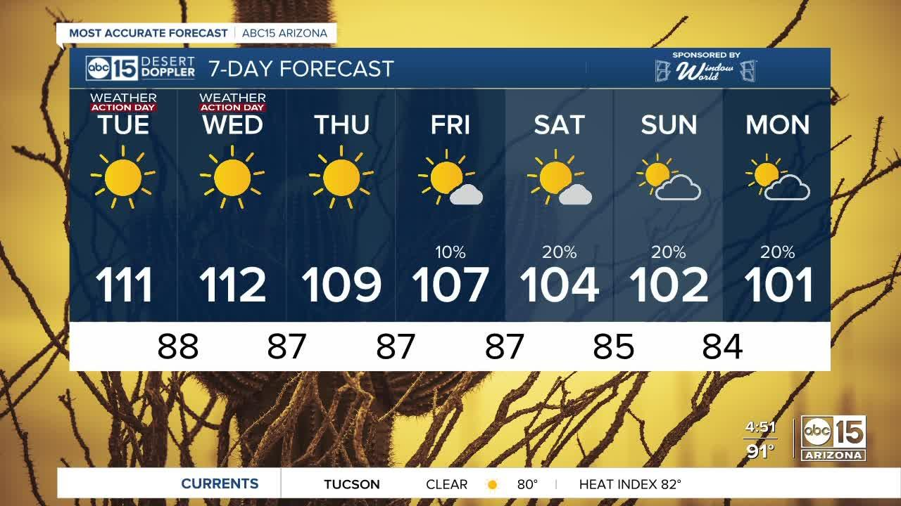 HOT and dry Tuesday, Wednesday ahead