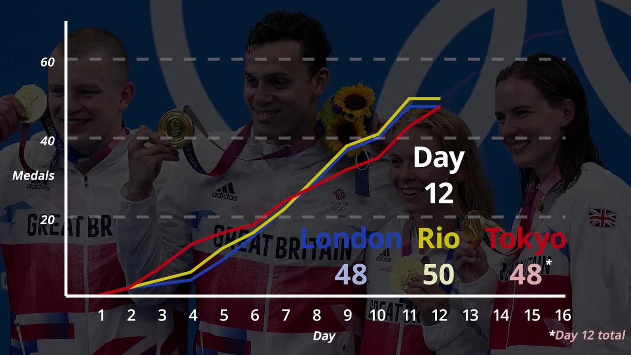 Tokyo 2020: How are Team GB doing compared to Rio and London?