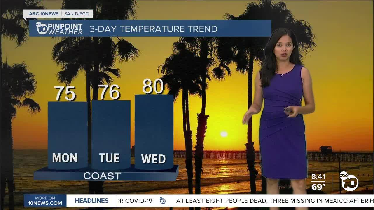 ABC 10News Pinpoint Weather for Sun. Aug. 22, 2021
