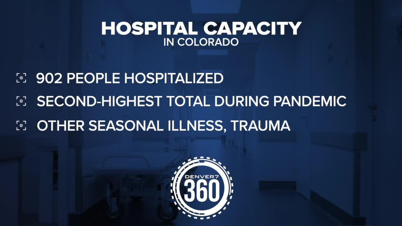 Steady increase in COVID-19 cases is starting to strain Colorado hospitals