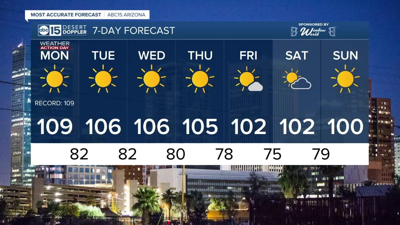 FORECAST: Sizzling heat to start the Week