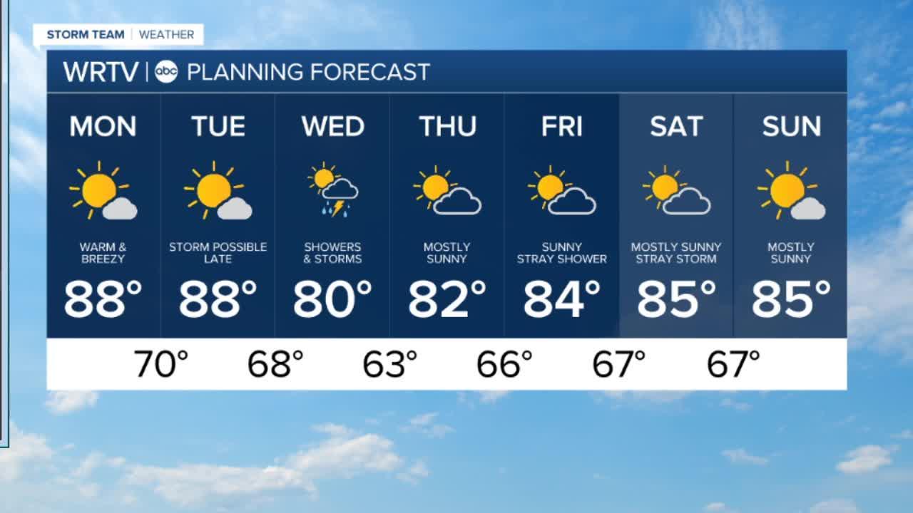 Weather Forecast Sept 13