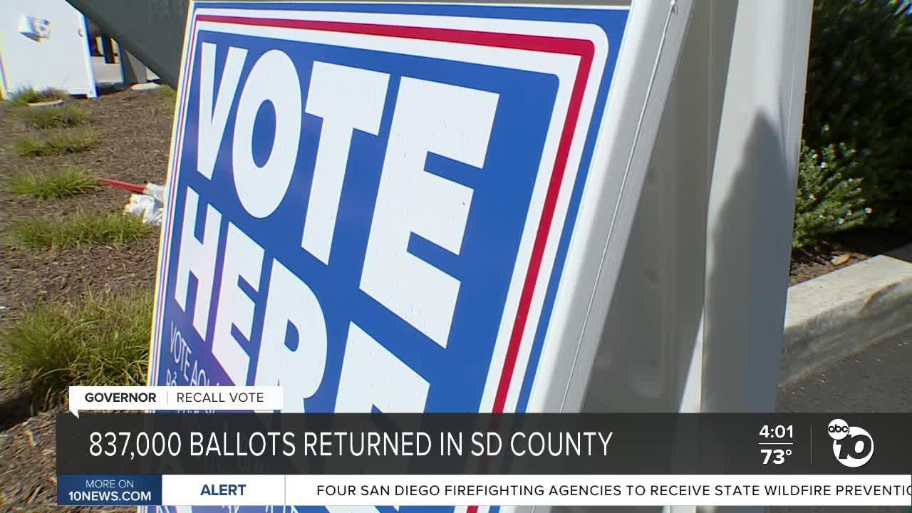 Hundreds of thousands of ballots returned in San Diego County ahead of election day