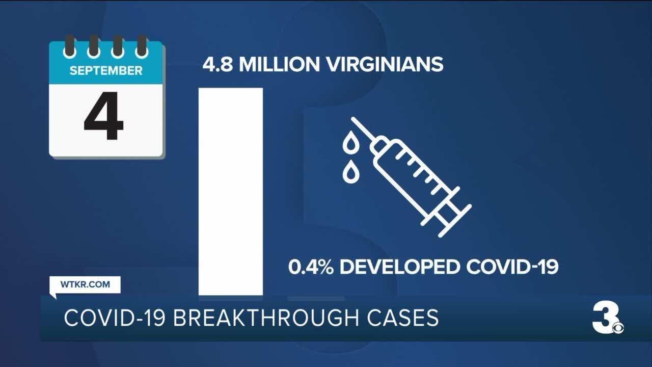 COVID-19 breakthrough cases