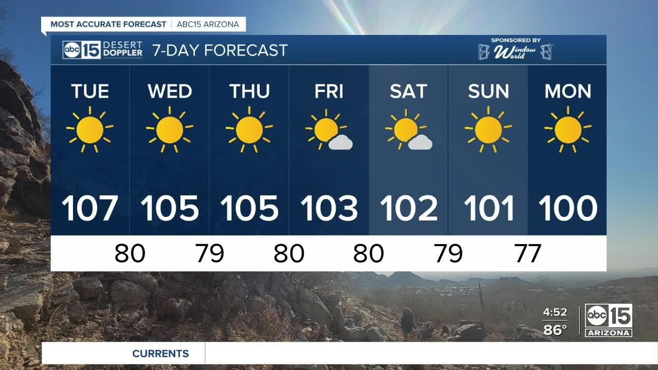 Temperatures trending down as the week continues