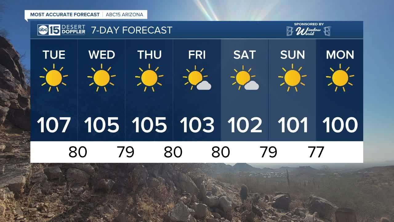 MOST ACCURATE FORECAST: Temps dropping, but staying hot in the Valley!