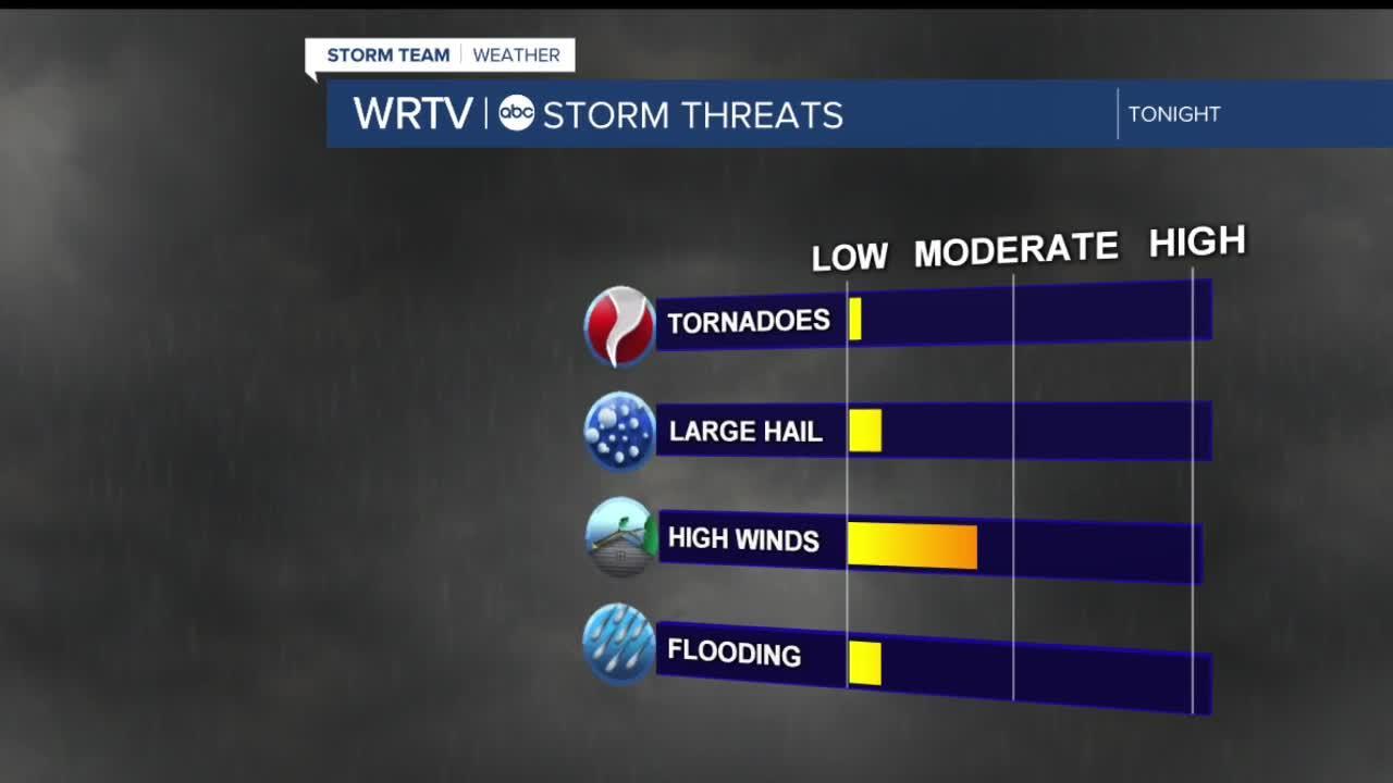 T'Storms return tonight
