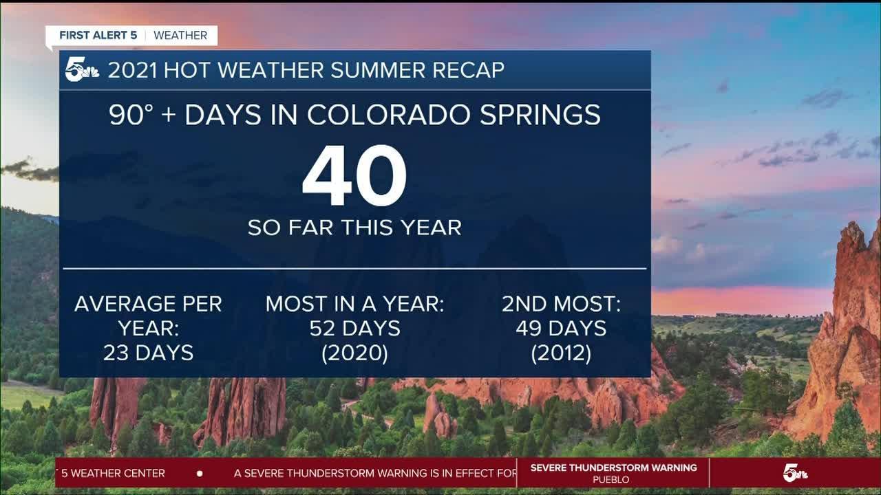Hot days in Colorado Springs