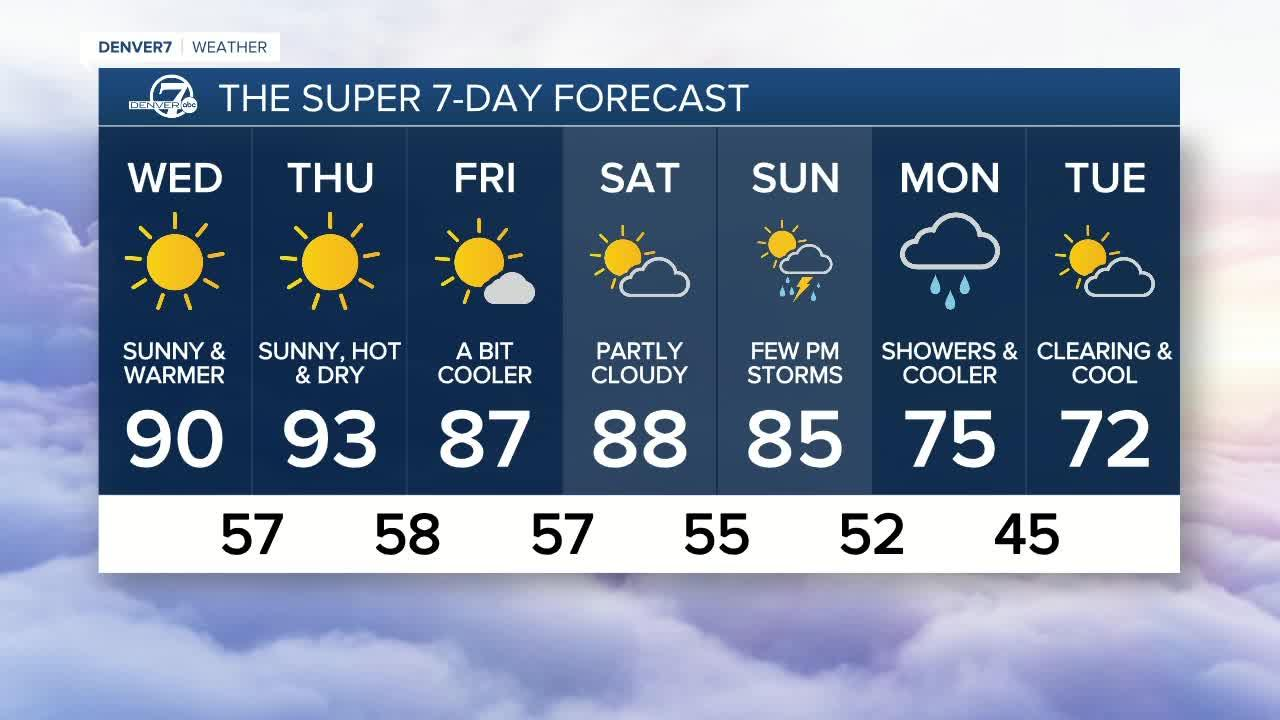A brief cool-down for Denver, but the 90s are coming back!
