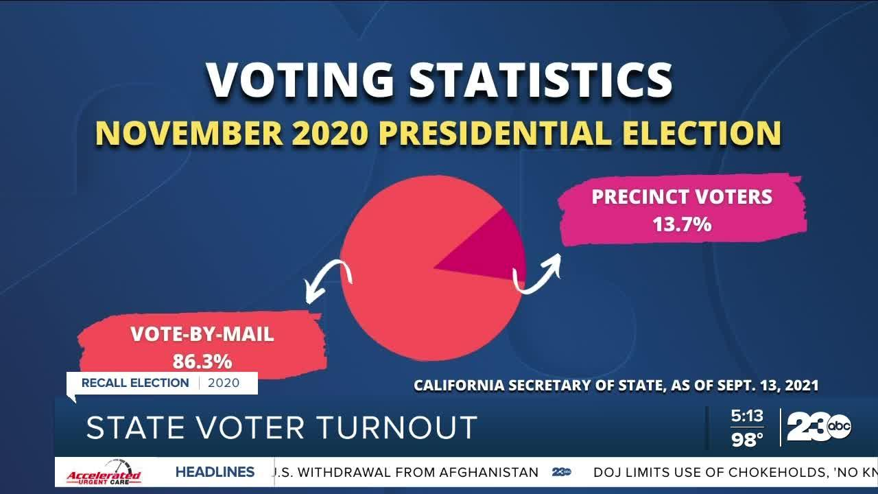 A look at California voter turnout
