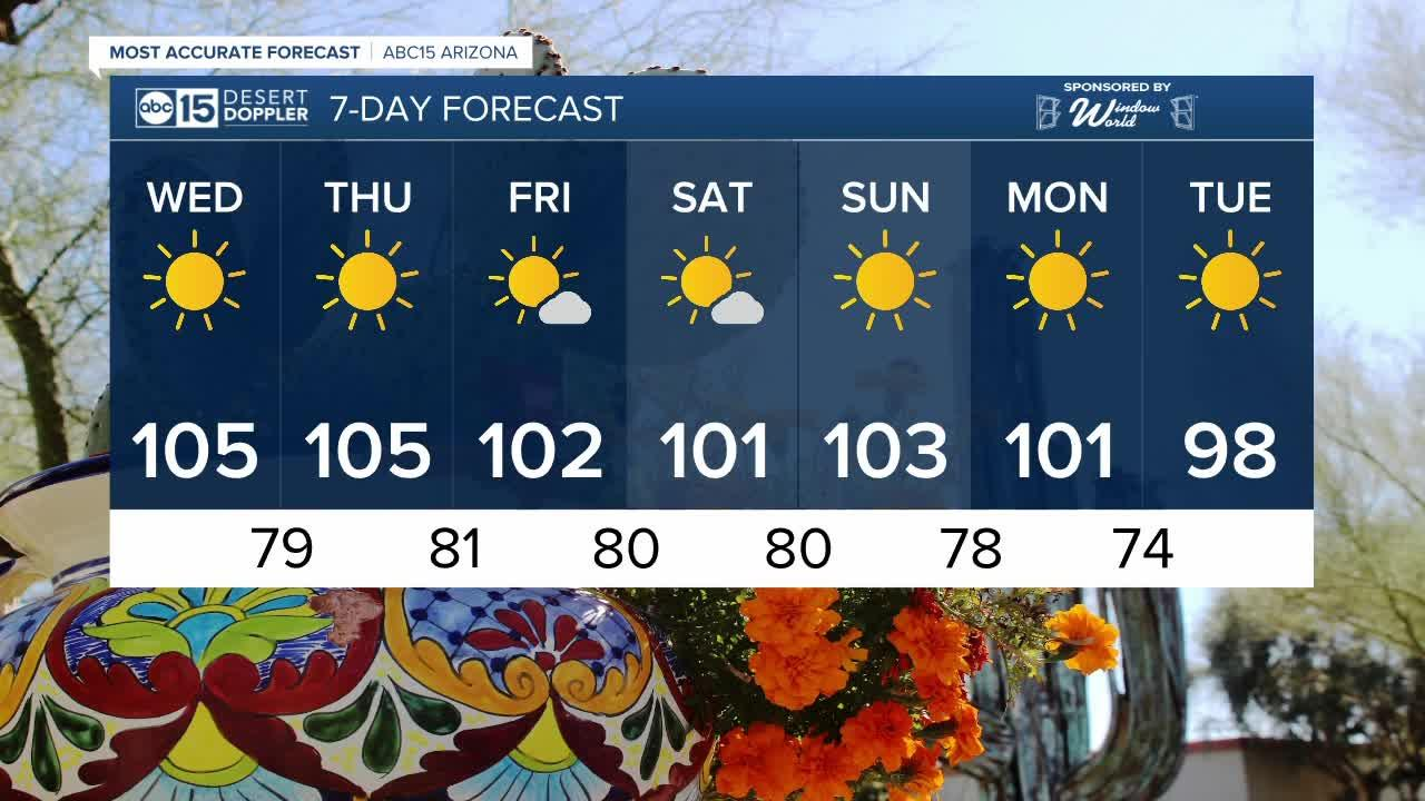 Sunny days stick around as temperatures trend down