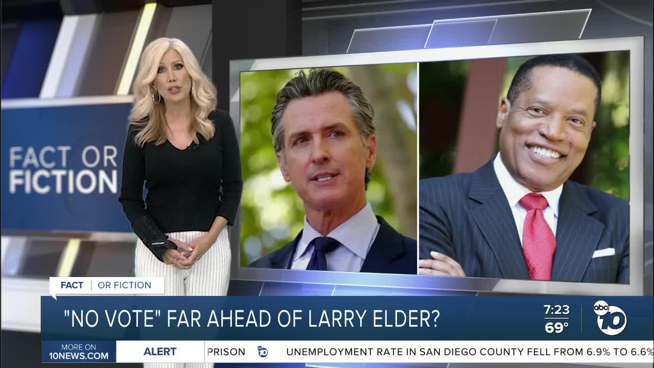 Fact or Fiction: No vote far ahead of Larry Elder?