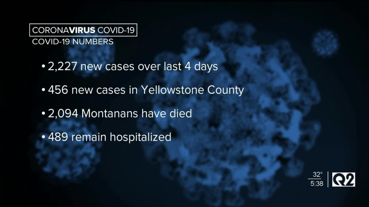 Yellowstone County COVID cases jump by 2,200 over weekend