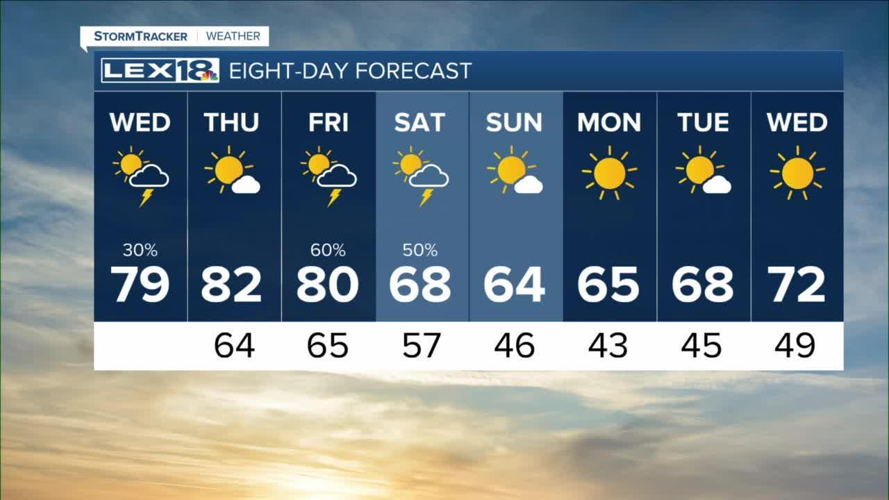 Sunrise weather forecast