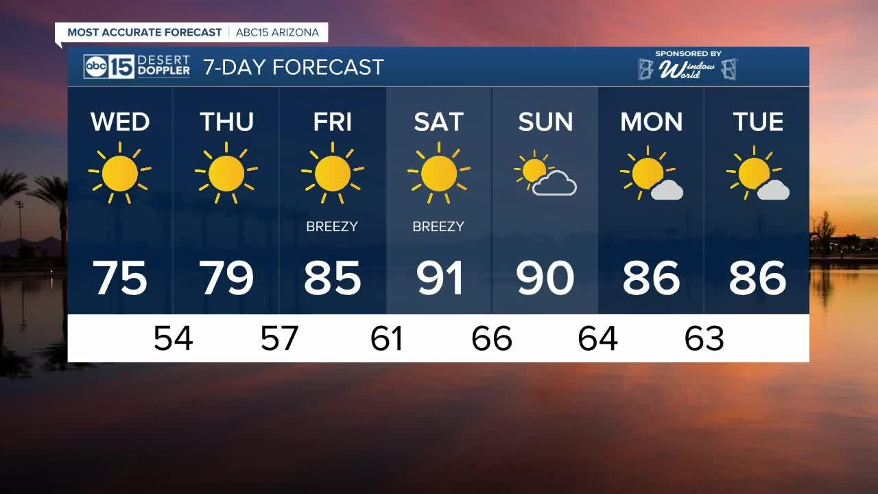 Sunny, cooler on Wednesday in the Valley