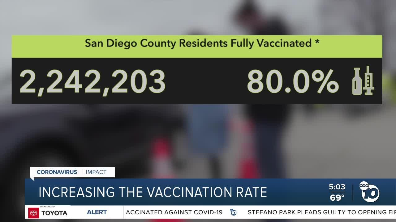 Increasing the Vaccination Rate